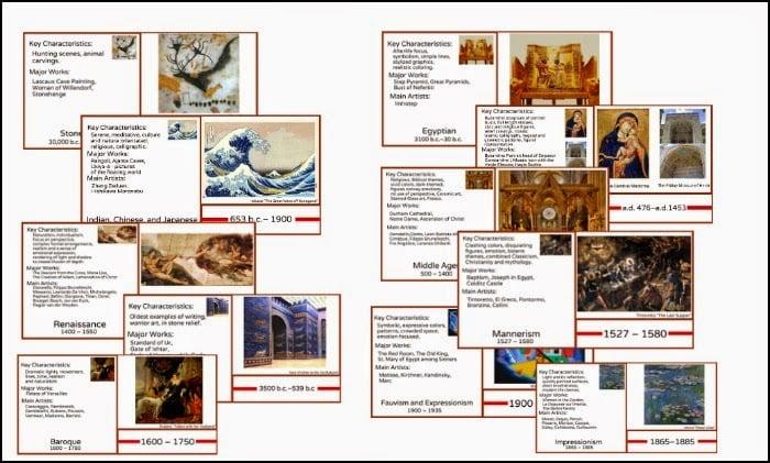 Montessori Inspired Art History Timeline - Montessori Nature